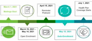 Medicaid_transformation_timeline